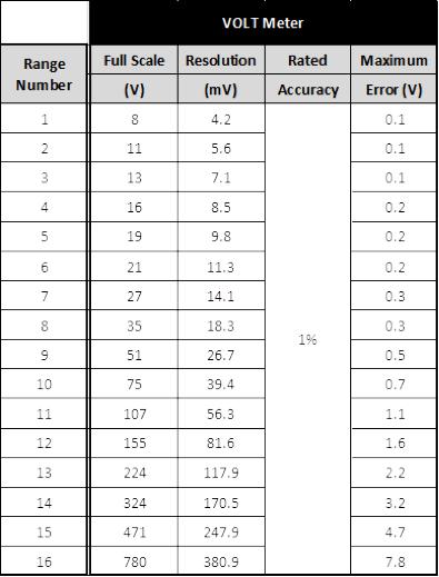 volt meter PGA ranges